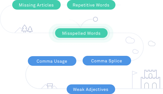 Prowritingaid Vs Grammarly Things To Know Before You Buy