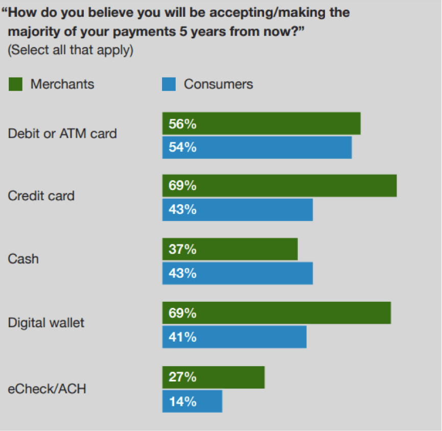 payment survey