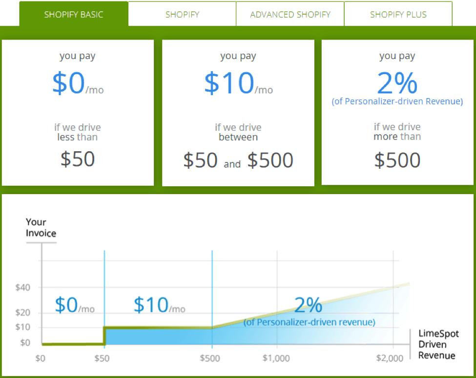 shopify pricing basic