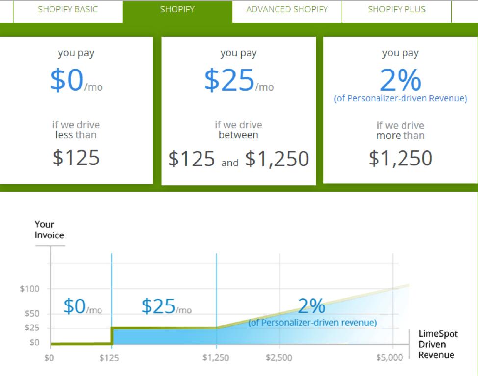 shopify regular pricing