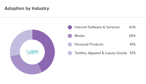 Cratejoy Adoption By Industry