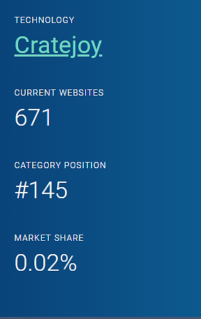 Cratejoy marketshare