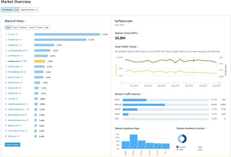 See This Report on Similarweb Vs Semrush