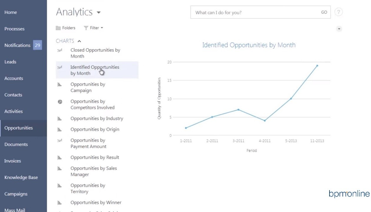Bpm`online analytics