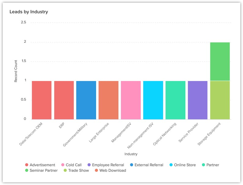 zoho leads by industry