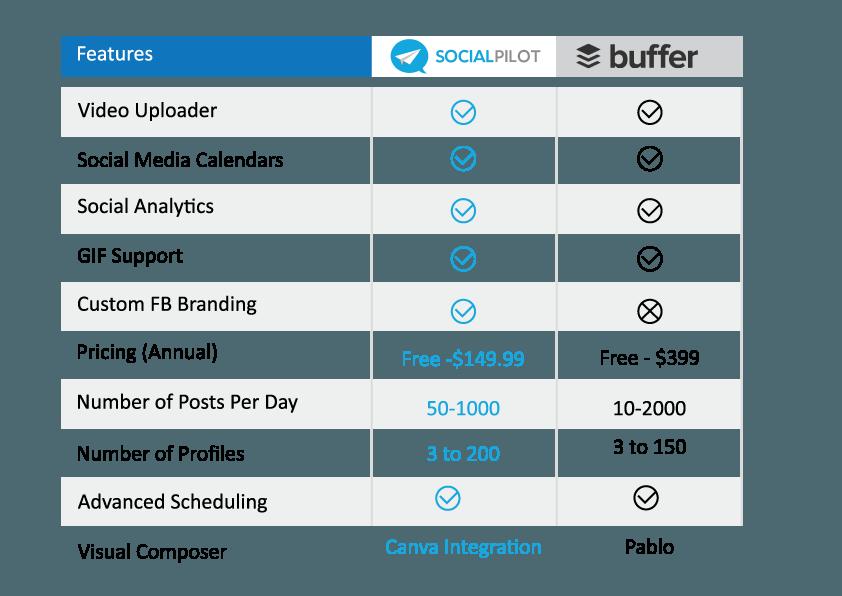 socialpilot vs buffer comparison table
