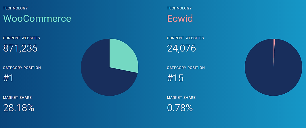 WooCommerce vs Ecwid comparison chart