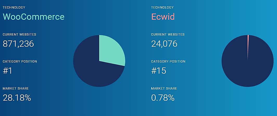 WooCommerce vs Ecwid comparison chart