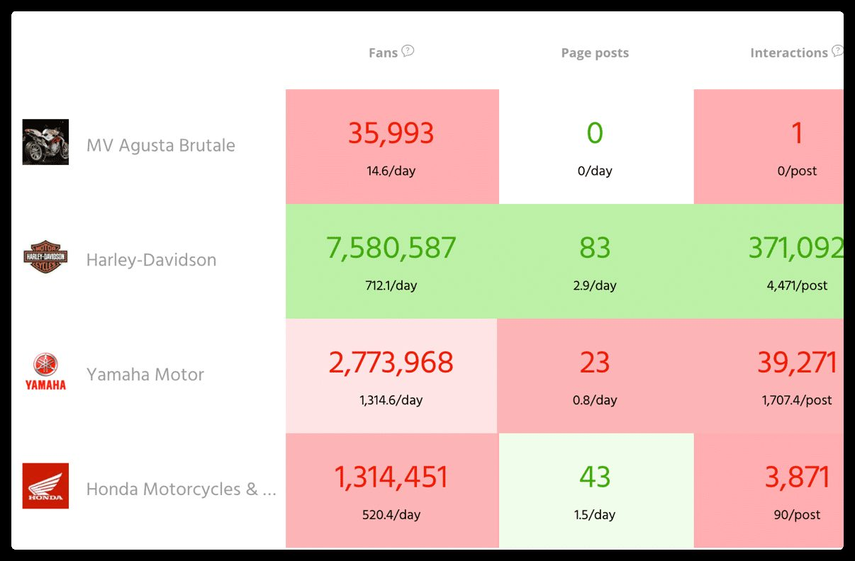 Agorapulse key metric reporting