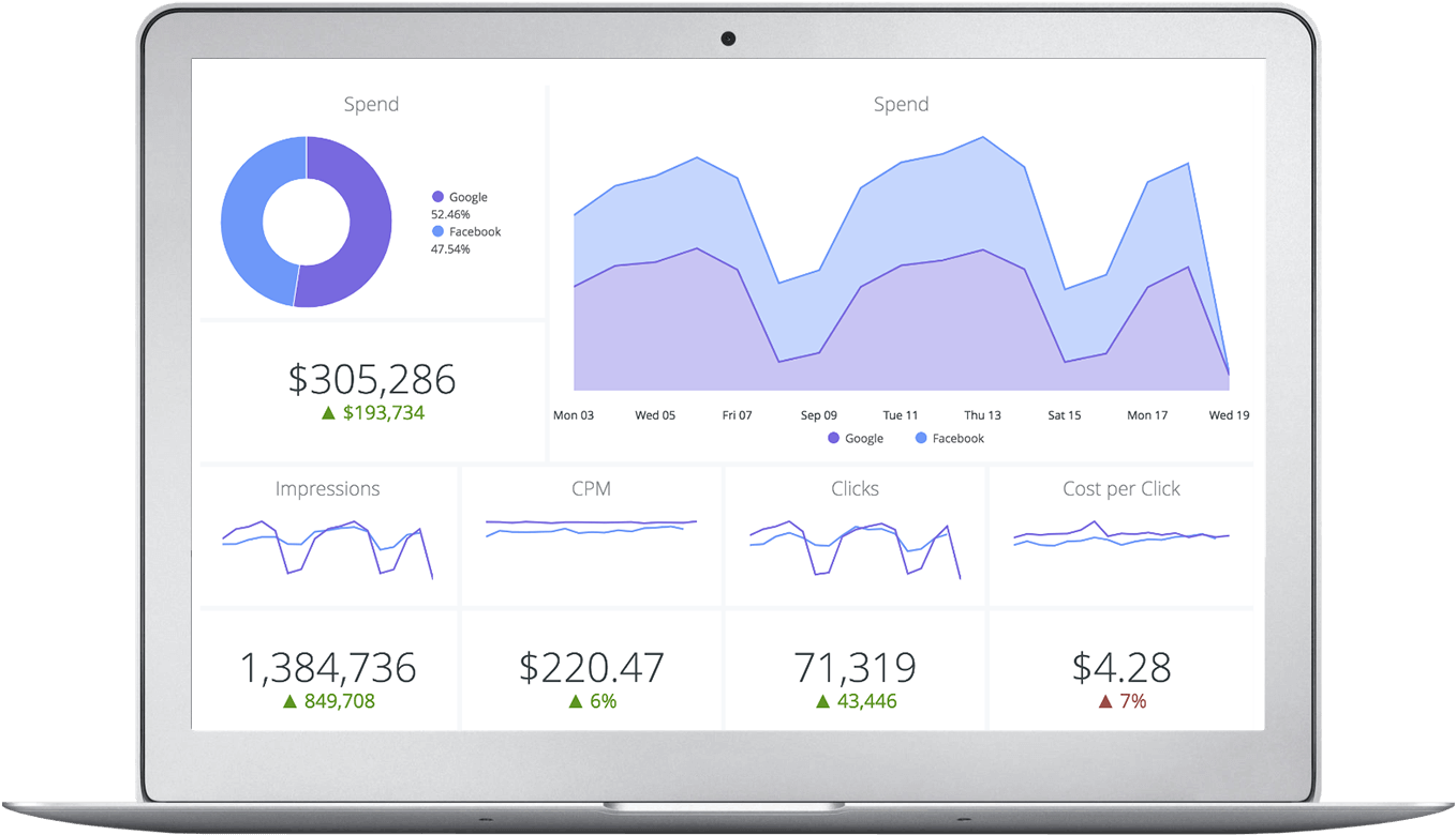 Looker Data Analytics Dashboard