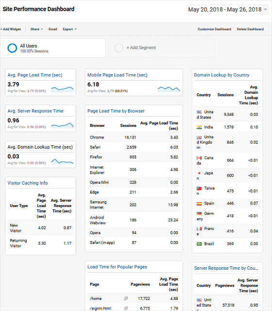 MonsterInsights site performance dashboard
