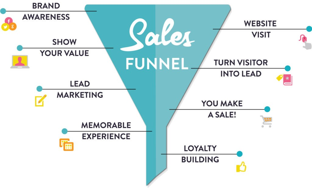 RKA Sales Funnel