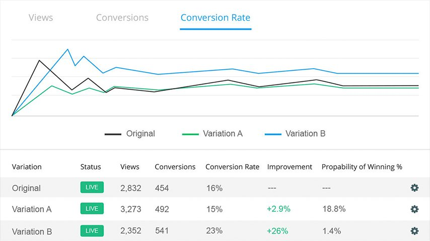 wishpond conversion rate