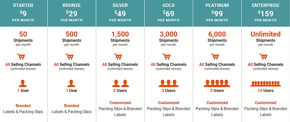 ShipStation Pricing Table