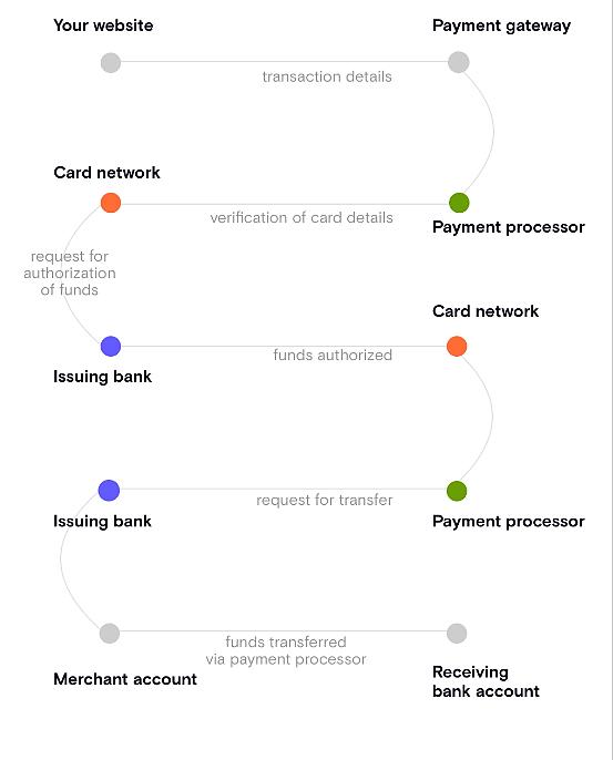 payment processor flowchart