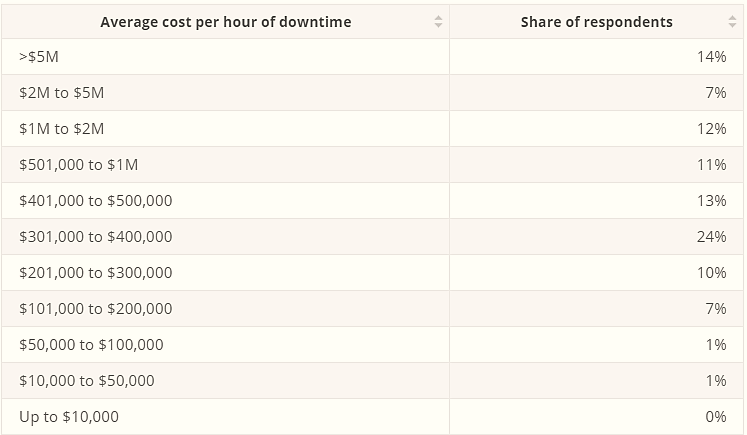 average cost per hour of downtime table