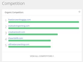 spyfu competition dashboard