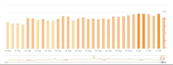 Accuranker analytics dashboard