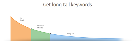 Get long-tail keywords