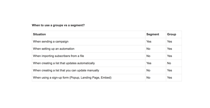 groups vs segment