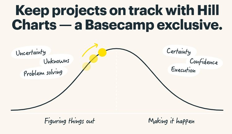 basecamp features