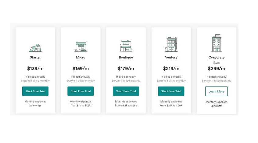 bench co pricing