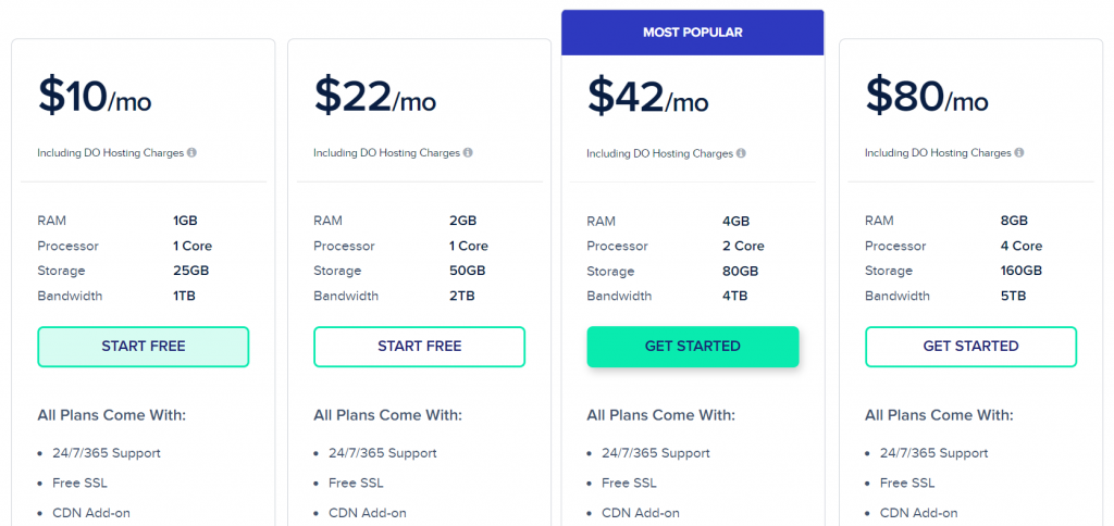 Cloudways pricing for readers