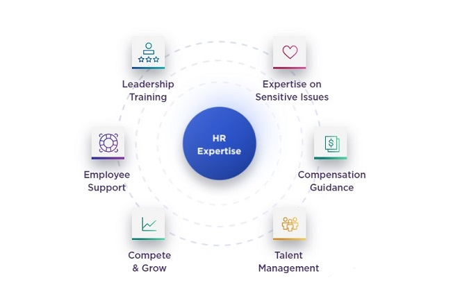 hr expertise