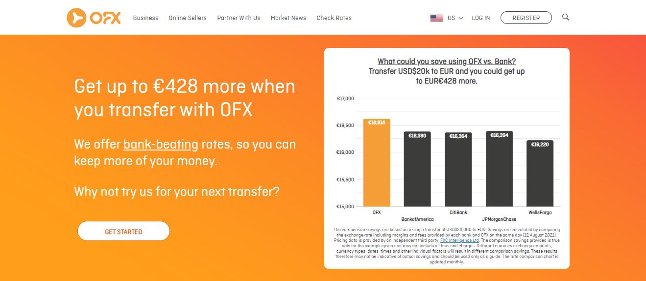 Ofx vs Transferwise